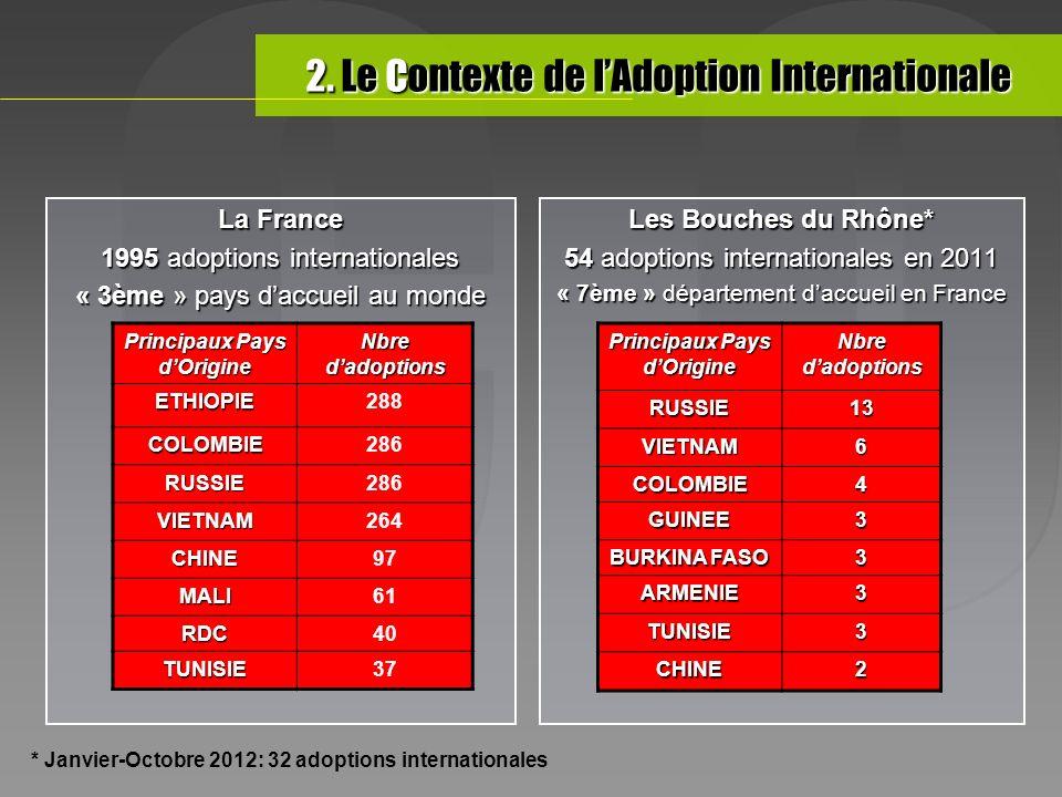 La France 1995 adoptions internationales « 3ème » pays daccueil au monde Les Bouches du Rhône* 54 adoptions internationales en 2011 « 7ème » départeme