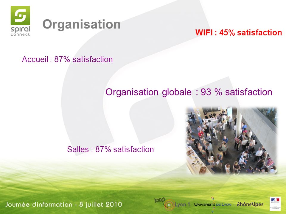 Organisation Accueil : 87% satisfaction Salles : 87% satisfaction WIFI : 45% satisfaction Organisation globale : 93 % satisfaction