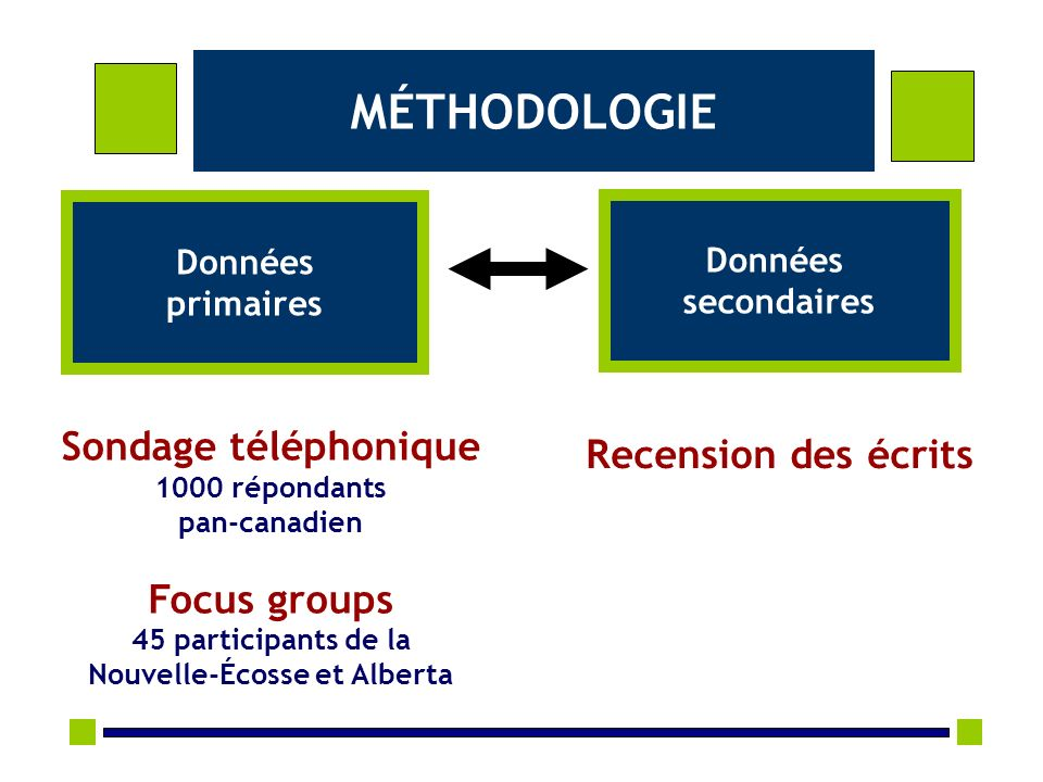 MÉTHODOLOGIE Sondage téléphonique 1000 répondants pan-canadien Focus groups 45 participants de la Nouvelle-Écosse et Alberta Recension des écrits Donn