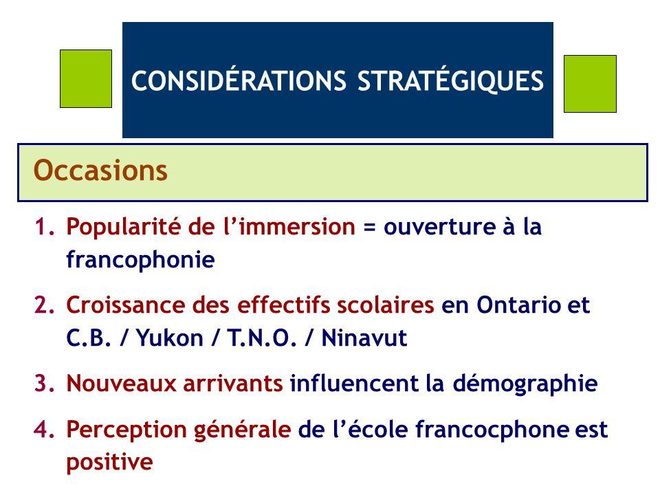 CONSIDÉRATIONS STRATÉGIQUES Occasions 1.Popularité de limmersion = ouverture à la francophonie 2.Croissance des effectifs scolaires en Ontario et C.B.