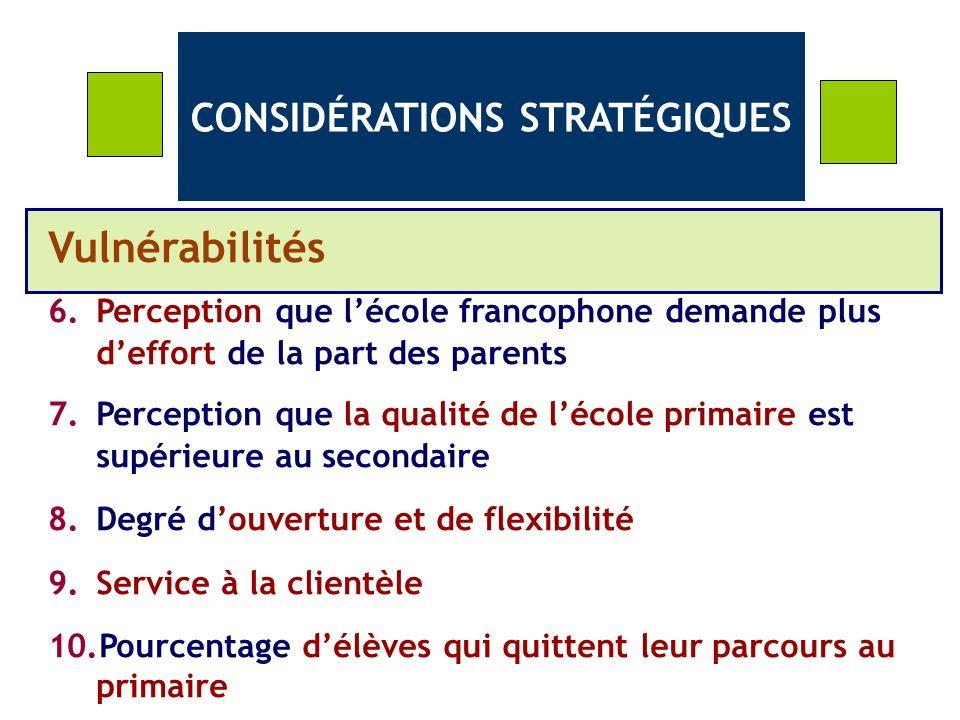 CONSIDÉRATIONS STRATÉGIQUES Vulnérabilités 6.Perception que lécole francophone demande plus deffort de la part des parents 7.Perception que la qualité de lécole primaire est supérieure au secondaire 8.Degré douverture et de flexibilité 9.Service à la clientèle 10.Pourcentage délèves qui quittent leur parcours au primaire