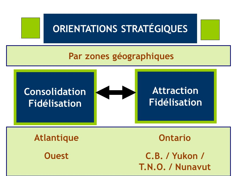 ORIENTATIONS STRATÉGIQUES Consolidation Fidélisation Attraction Fidélisation Atlantique Ouest Ontario C.B.