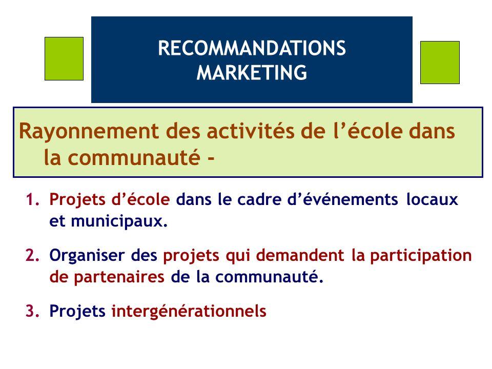 RECOMMANDATIONS MARKETING Rayonnement des activités de lécole dans la communauté - 1.Projets décole dans le cadre dévénements locaux et municipaux.