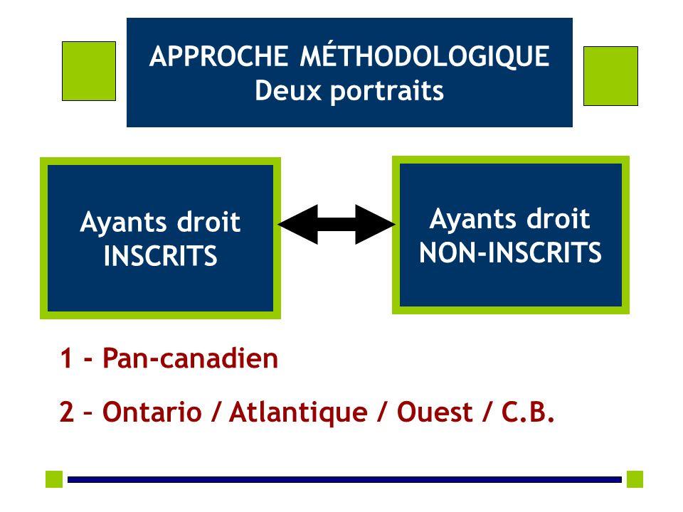 APPROCHE MÉTHODOLOGIQUE Deux portraits Ayants droit INSCRITS Ayants droit NON-INSCRITS 1 - Pan-canadien 2 – Ontario / Atlantique / Ouest / C.B.