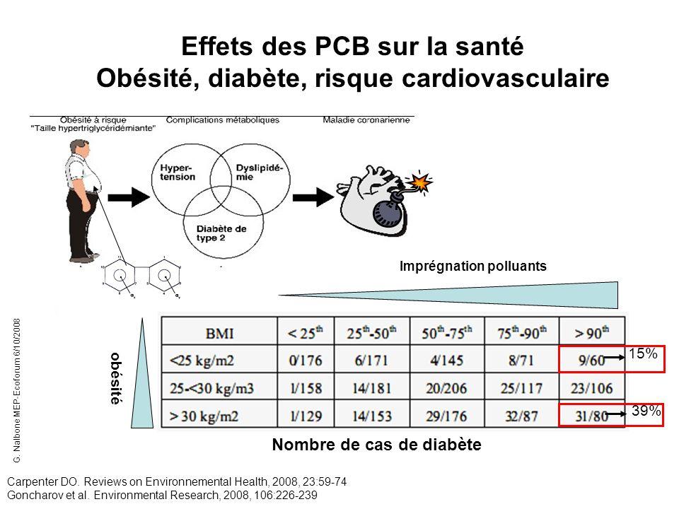 Effets des PCB sur la santé Obésité, diabète, risque cardiovasculaire Carpenter DO. Reviews on Environnemental Health, 2008, 23:59-74 Goncharov et al.