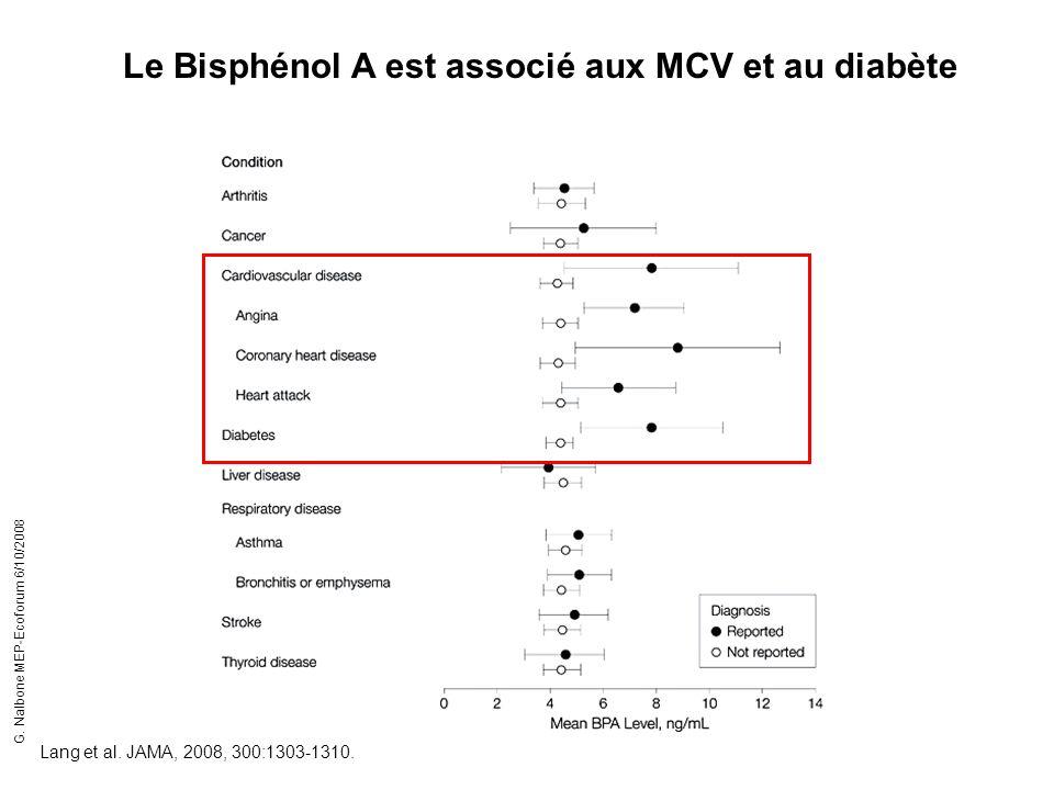 Lang et al. JAMA, 2008, 300:1303-1310. Le Bisphénol A est associé aux MCV et au diabète G. Nalbone MEP-Ecoforum 6/10/2008