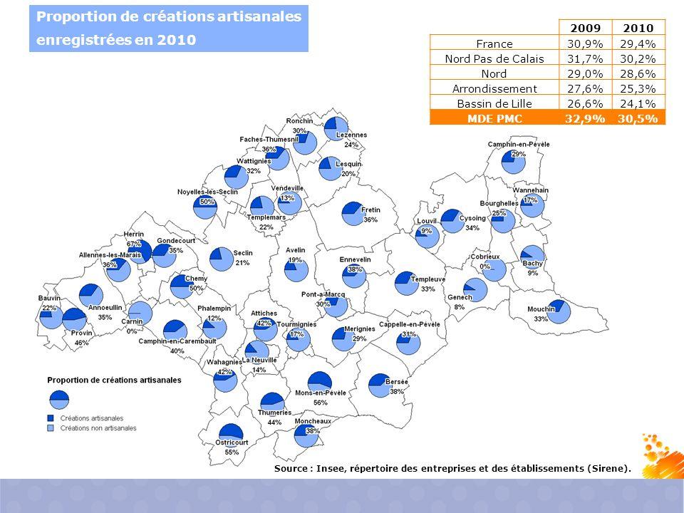 Proportion de créations artisanales enregistrées en 2010 Source : Insee, répertoire des entreprises et des établissements (Sirene).