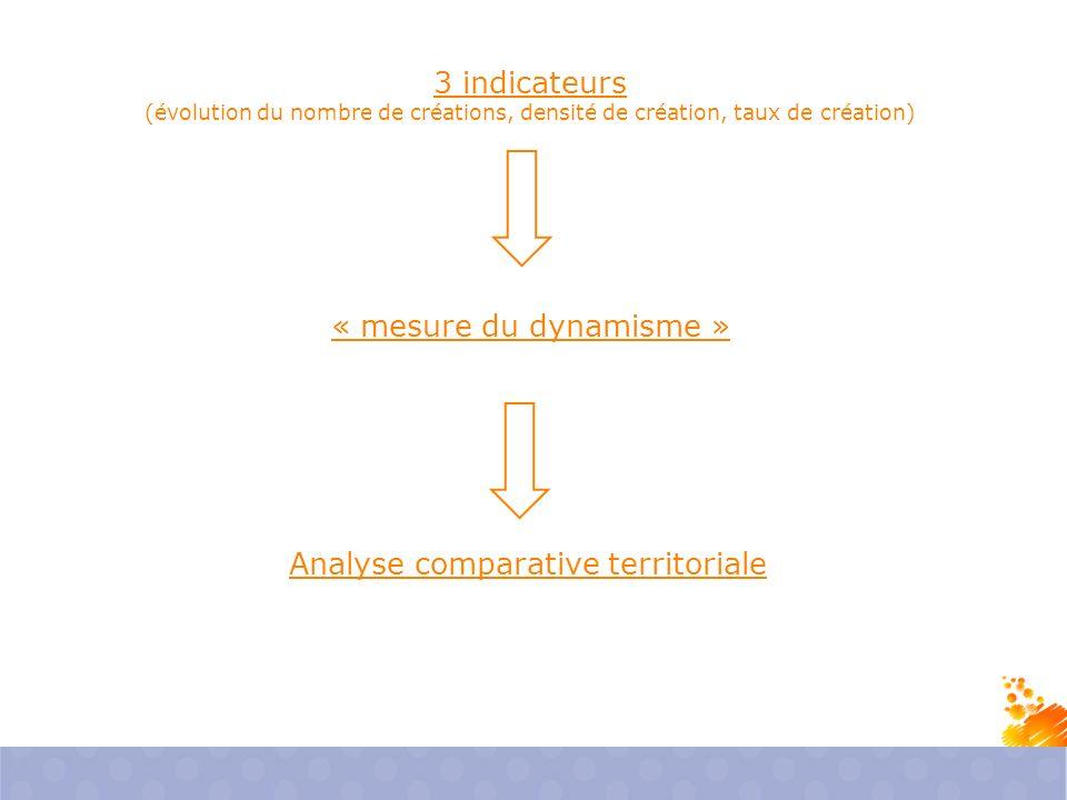 3 indicateurs (évolution du nombre de créations, densité de création, taux de création) « mesure du dynamisme » Analyse comparative territoriale