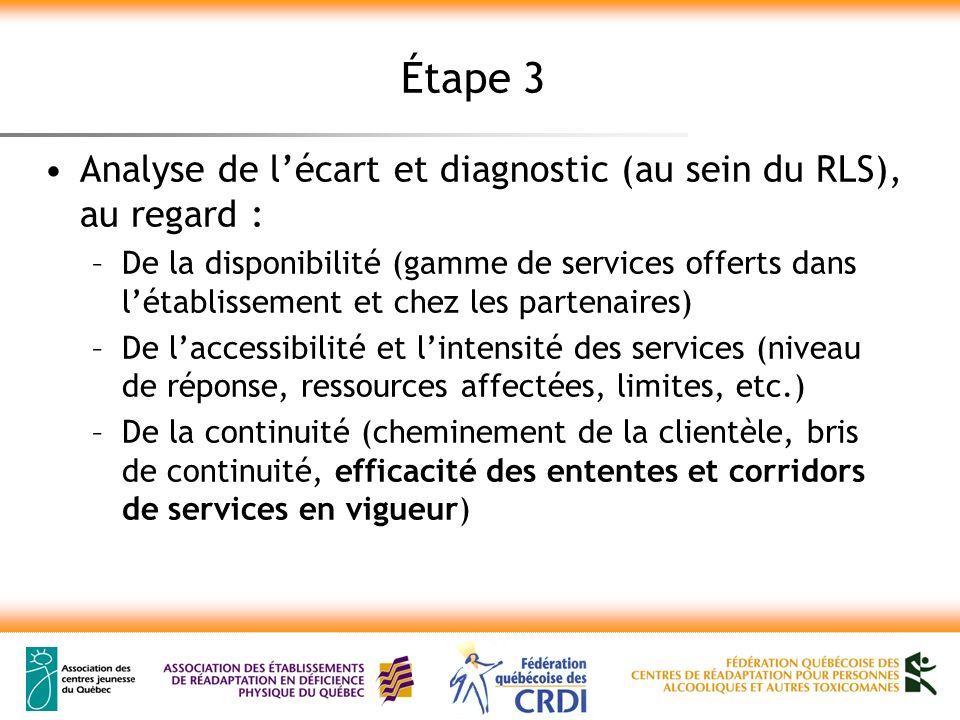 Étape 3 Analyse de lécart et diagnostic (au sein du RLS), au regard : –De la disponibilité (gamme de services offerts dans létablissement et chez les