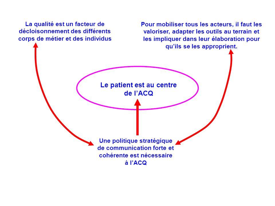 Le patient est au centre de lACQ La qualité est un facteur de décloisonnement des différents corps de métier et des individus Une politique stratégiqu
