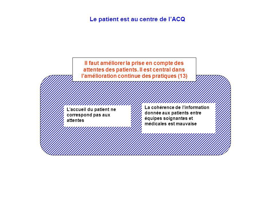 Il faut améliorer la prise en compte des attentes des patients. Il est central dans lamélioration continue des pratiques (13) La cohérence de linforma