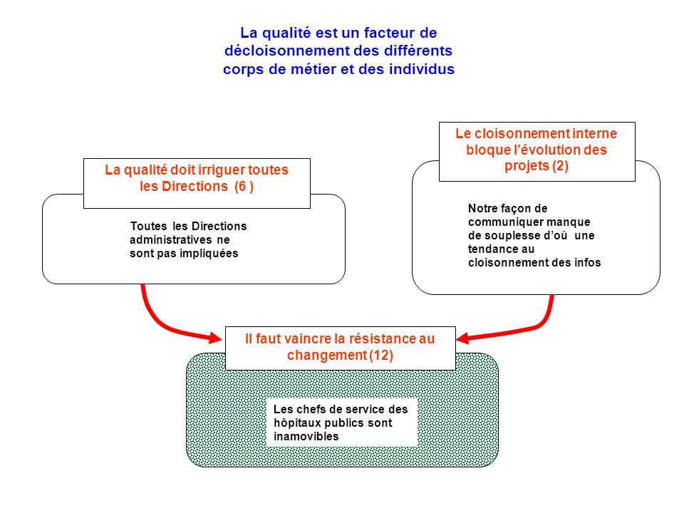 Il faut vaincre la résistance au changement (12) La qualité doit irriguer toutes les Directions (6 ) Toutes les Directions administratives ne sont pas
