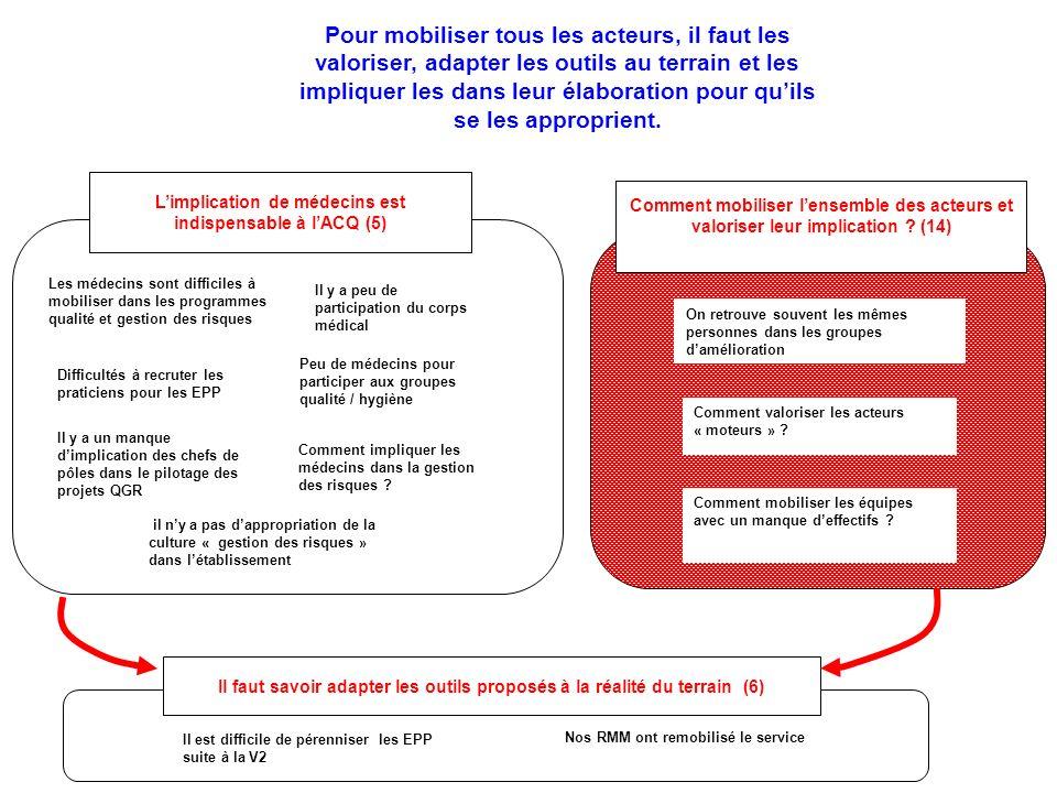 Il faut savoir adapter les outils proposés à la réalité du terrain (6) Comment mobiliser lensemble des acteurs et valoriser leur implication ? (14) On