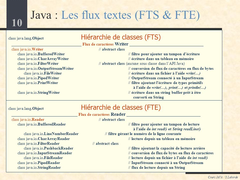 10 Cours JAVA / Y.Laborde class java.lang.Object Hiérarchie de classes (FTS) ___________________________________ Flux de caractères Writer _____________________________________ class java.io.Writer // abstract class class java.io.BufferedWriter// filtre pour ajouter un tampon décriture class java.io.CharArrayWriter// écriture dans un tableau en mémoire class java.io.FilterWriter// abstract class (aucune sous classe dans lAPI Java) class java.io.OutputStreamWriter // conversion de flux de caractères en flux de bytes class java.io.FileWriter // écriture dans un fichier à laide write(…) class java.io.PipedWriter// OutputStream connecté à un InputStream class java.io.PrintWriter// filtre ajoutant lécriture de types primitifs à laide de write(…), print(…) et println(…) class java.io.StringWriter // écriture dans un string buffer prêt à être converti en String class java.lang.Object Hiérarchie de classes (FTE) _________________________________ Flux de caractères Reader _____________________________________ class java.io.Reader// abstract class class java.io.BufferedReader // filtre pour ajouter un tampon de lecture à laide de int read() et String readLine() class java.io.LineNumberReader // filtre gérant le numéro de la ligne courante class java.io.CharArrayReader// lecture depuis un tableau en mémoire class java.io.FilterReader // abstract class class java.io.PushbackReader // filtre ajoutant la capacité de lecture arrière class java.io.InputStreamReader // conversion de flux de bytes en flux de caractères class java.io.FileReader // lecture depuis un fichier à laide de int read() class java.io.PipedReader// InputStream connecté à un OutputStream class java.io.StringReader // flux de lecture depuis un String Java : Les flux textes (FTS & FTE)