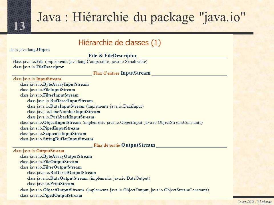 13 Cours JAVA / Y.Laborde Hiérarchie de classes (1) class java.lang.Object _________________________________ File & FileDescriptor _______________________________________ class java.io.File (implements java.lang.Comparable, java.io.Serializable) class java.io.FileDescriptor ___________________________________ Flux dentrée InputStream _________________________________ class java.io.InputStream class java.io.ByteArrayInputStream class java.io.FileInputStream class java.io.FilterInputStream class java.io.BufferedInputStream class java.io.DataInputStream (implements java.io.DataInput) class java.io.LineNumberInputStream class java.io.PushbackInputStream class java.io.ObjectInputStream (implements java.io.ObjectInput, java.io.ObjectStreamConstants) class java.io.PipedInputStream class java.io.SequenceInputStream class java.io.StringBufferInputStream ___________________________________ Flux de sortie OutputStream _______________________________ class java.io.OutputStream class java.io.ByteArrayOutputStream class java.io.FileOutputStream class java.io.FilterOutputStream class java.io.BufferedOutputStream class java.io.DataOutputStream (implements java.io.DataOutput) class java.io.PrintStream class java.io.ObjectOutputStream (implements java.io.ObjectOutput, java.io.ObjectStreamConstants) class java.io.PipedOutputStream Java : Hiérarchie du package java.io