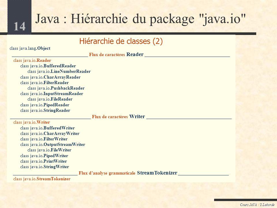 14 Cours JAVA / Y.Laborde Hiérarchie de classes (2) class java.lang.Object _________________________________ Flux de caractères Reader _____________________________________ class java.io.Reader class java.io.BufferedReader class java.io.LineNumberReader class java.io.CharArrayReader class java.io.FilterReader class java.io.PushbackReader class java.io.InputStreamReader class java.io.FileReader class java.io.PipedReader class java.io.StringReader ___________________________________ Flux de caractères Writer _____________________________________ class java.io.Writer class java.io.BufferedWriter class java.io.CharArrayWriter class java.io.FilterWriter class java.io.OutputStreamWriter class java.io.FileWriter class java.io.PipedWriter class java.io.PrintWriter class java.io.StringWriter ____________________________ Flux danalyse grammaticale StreamTokenizer ______________________ class java.io.StreamTokenizer Java : Hiérarchie du package java.io
