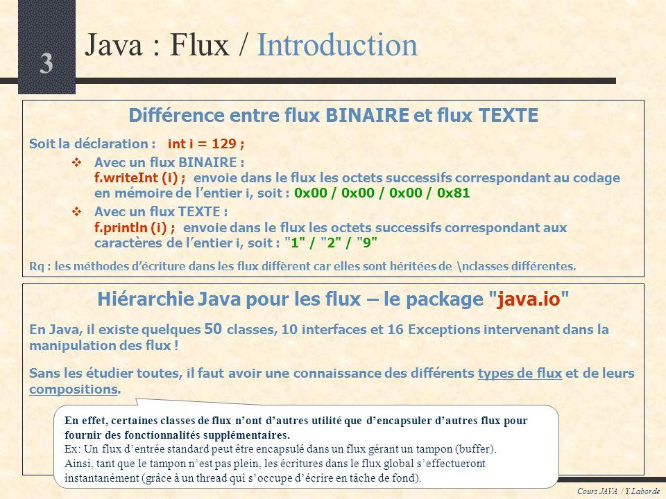 3 Cours JAVA / Y.Laborde Java : Flux / Introduction Différence entre flux BINAIRE et flux TEXTE Soit la déclaration : int i = 129 ; Avec un flux BINAIRE : f.writeInt (i) ; envoie dans le flux les octets successifs correspondant au codage en mémoire de lentier i, soit : 0x00 / 0x00 / 0x00 / 0x81 Avec un flux TEXTE : f.println (i) ; envoie dans le flux les octets successifs correspondant aux caractères de lentier i, soit : 1 / 2 / 9 Rq : les méthodes décriture dans les flux diffèrent car elles sont héritées de \nclasses différentes.