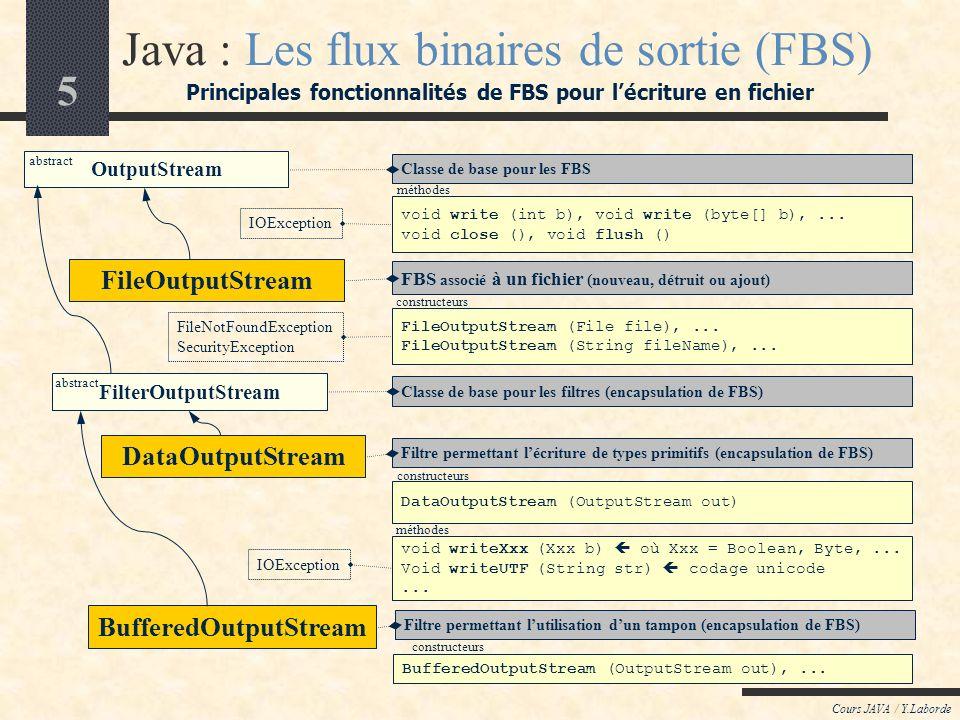 5 Cours JAVA / Y.Laborde Java : Les flux binaires de sortie (FBS) Principales fonctionnalités de FBS pour lécriture en fichier IOException FileNotFoundException SecurityException FileOutputStream (File file),...