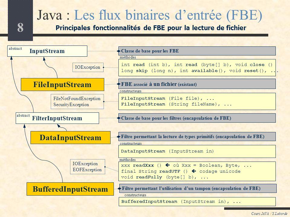 8 Cours JAVA / Y.Laborde Java : Les flux binaires dentrée (FBE) Principales fonctionnalités de FBE pour la lecture de fichier IOException FileNotFoundException SecurityException FileInputStream (File file),...