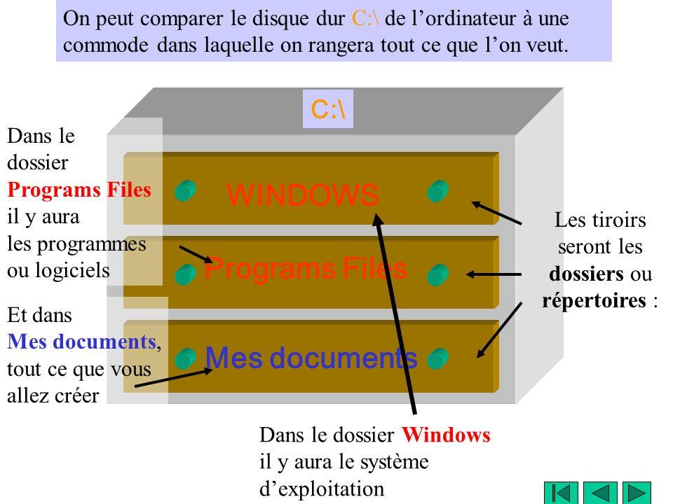Larborescence WINDOWS Programs Files Mes documents C:\ On peut comparer le disque dur C:\ de lordinateur à une commode dans laquelle on rangera tout ce que lon veut.