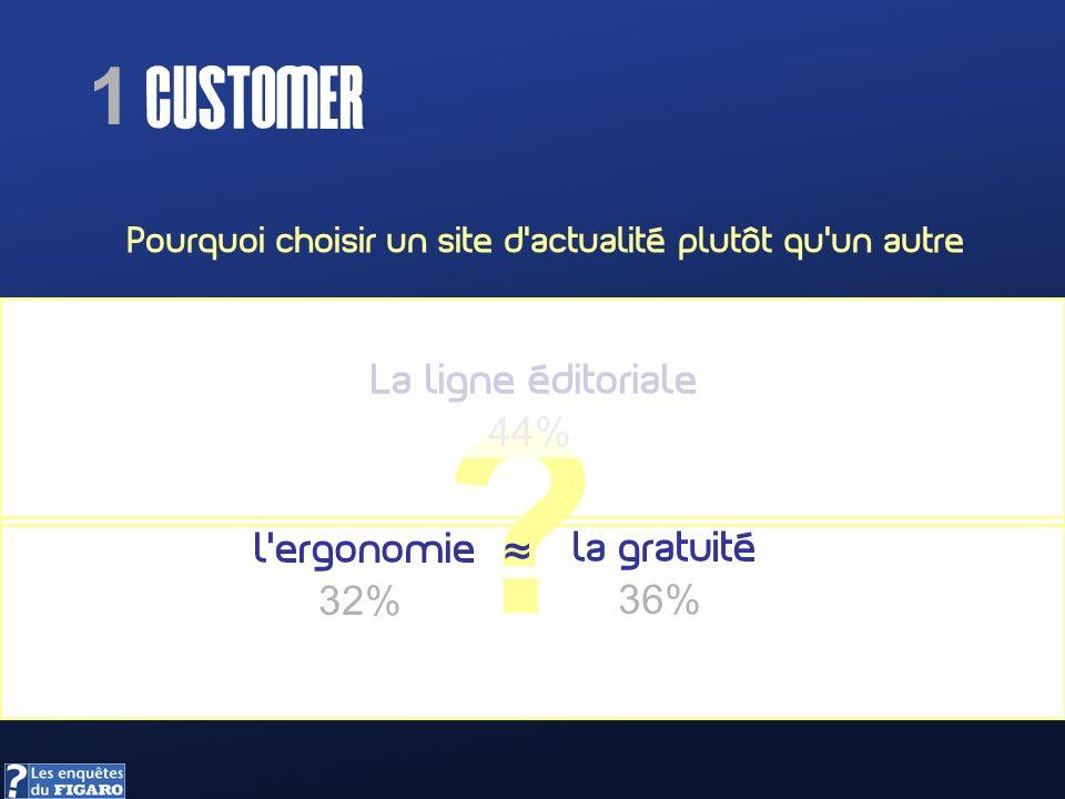 1 CUSTOMER Pourquoi choisir un site dactualité plutôt quun autre ? La ligne éditoriale 44% lergonomie 32% la gratuité 36%