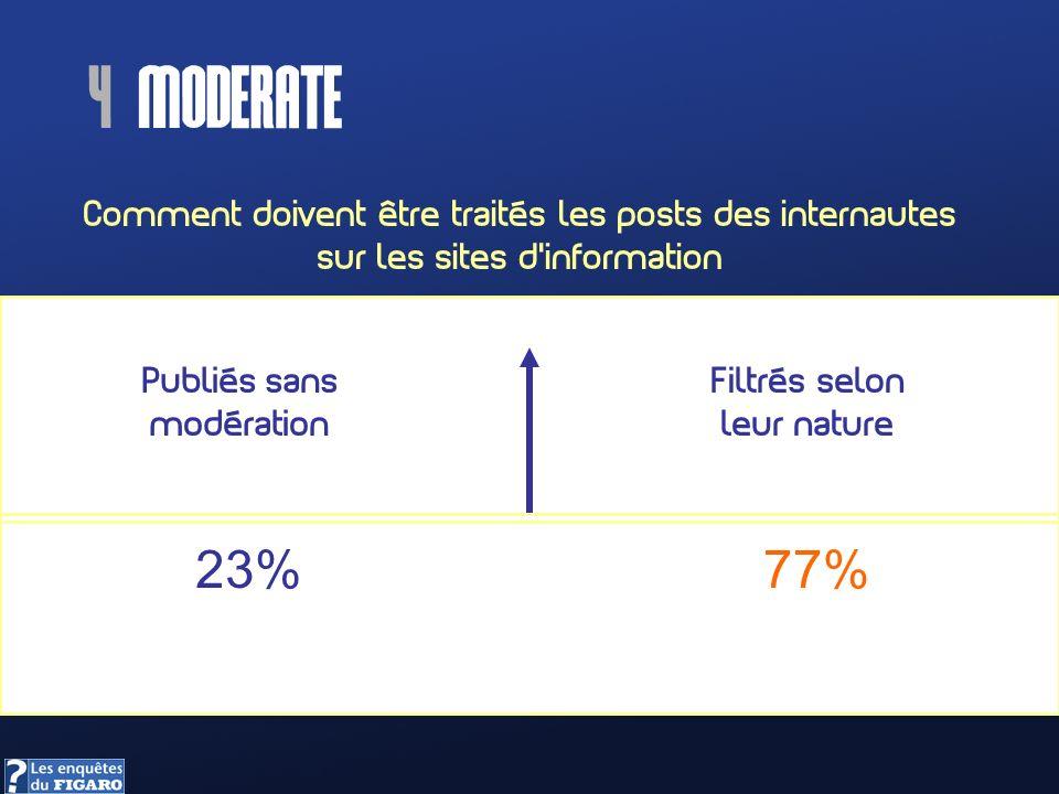 Comment doivent être traités les posts des internautes sur les sites dinformation Publiés sans modération Filtrés selon leur nature 4 moderate 23%77%