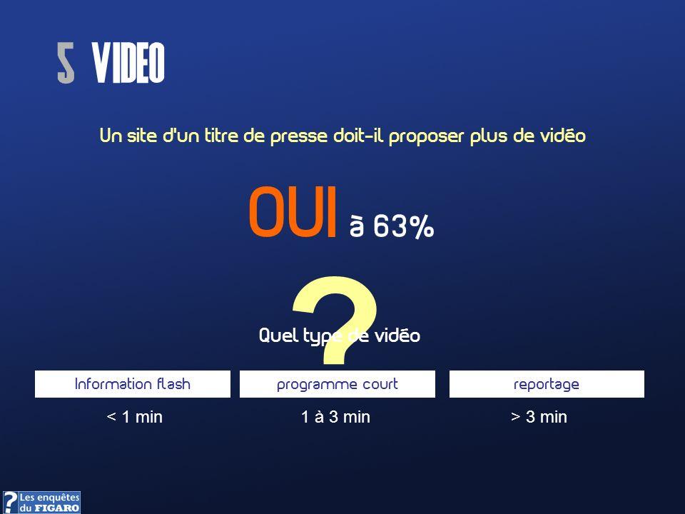 Un site dun titre de presse doit-il proposer plus de vidéo 5 video ? OUI à 63% Quel type de vidéo Information flashprogramme courtreportage < 1 min1 à