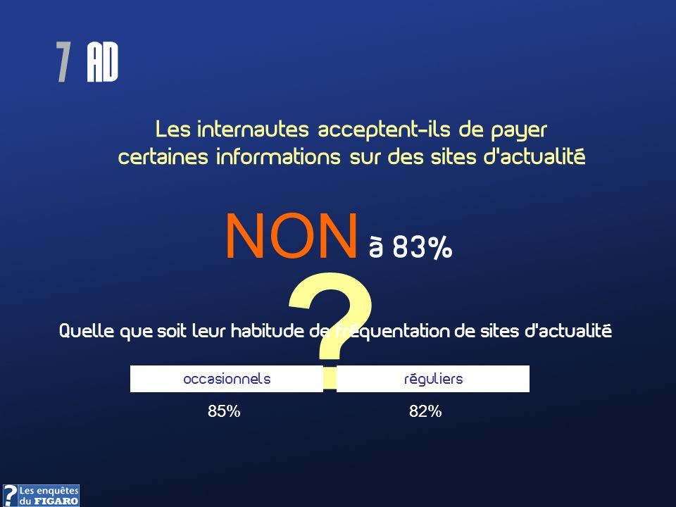Les internautes acceptent-ils de payer certaines informations sur des sites dactualité ? NON à 83% Quelle que soit leur habitude de fréquentation de s