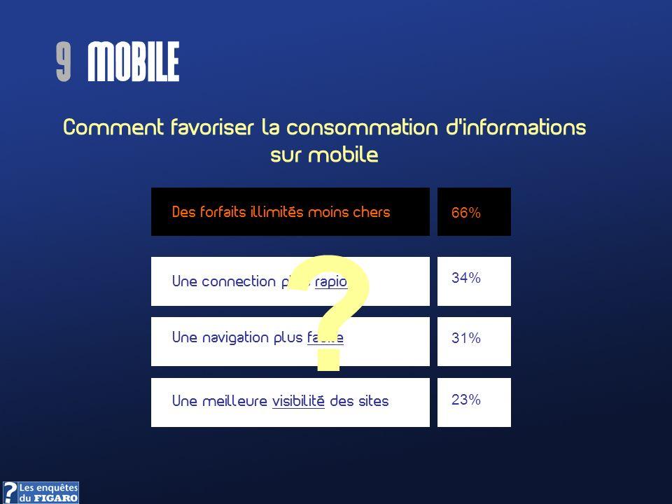 Comment favoriser la consommation dinformations sur mobile Des forfaits illimités moins chers Une connection plus rapide Une navigation plus facile Une meilleure visibilité des sites 66% 34% 31% 23% .