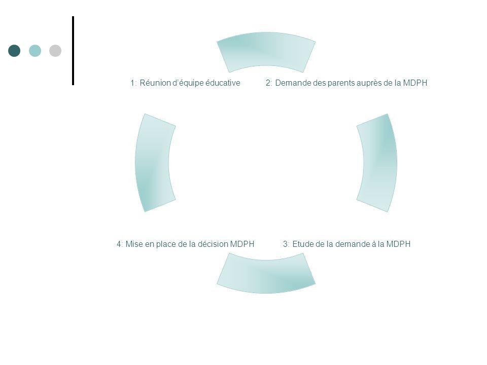 2: Demande des parents auprès de la MDPH 3: Etude de la demande à la MDPH 4: Mise en place de la décision MDPH 1: Réunion déquipe éducative