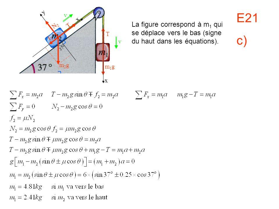 E21 c) v x m1gm1g x y N2N2 T f2f2 37 o m2gm2g T v La figure correspond à m 1 qui se déplace vers le bas (signe du haut dans les équations).