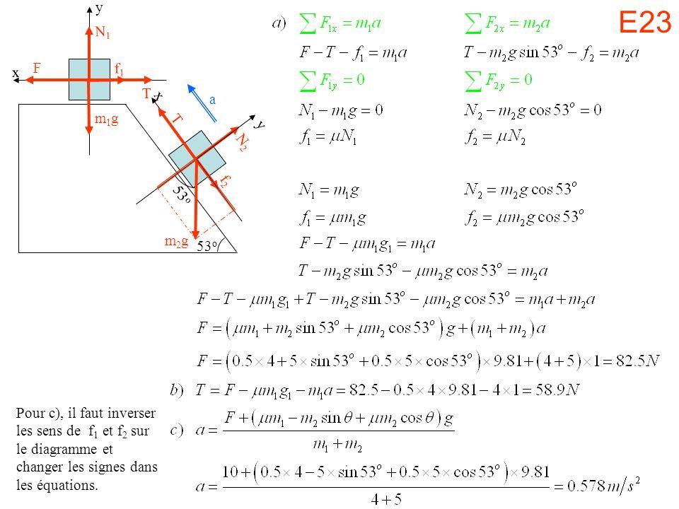 E23 53 o m2gm2g x y N2N2 f2f2 T x y N1N1 f1f1 T m1gm1g F Pour c), il faut inverser les sens de f 1 et f 2 sur le diagramme et changer les signes dans les équations.