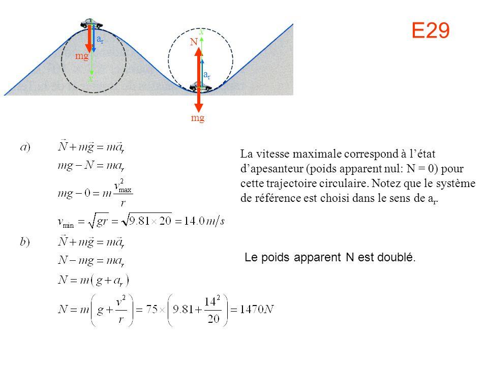 E29 mg N arar arar xx La vitesse maximale correspond à létat dapesanteur (poids apparent nul: N = 0) pour cette trajectoire circulaire. Notez que le s