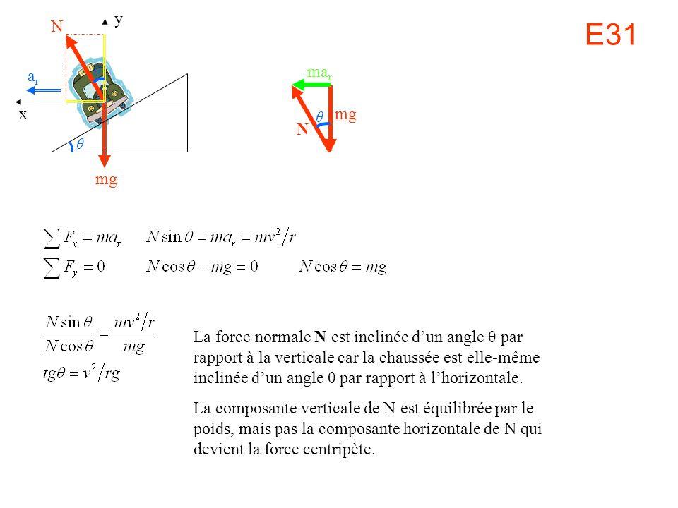 E31 N mg y x arar La force normale N est inclinée dun angle θ par rapport à la verticale car la chaussée est elle-même inclinée dun angle θ par rapport à lhorizontale.