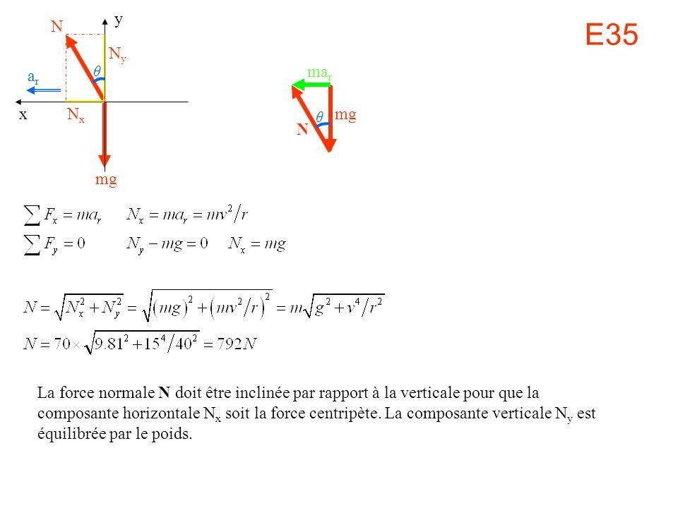 E35 N mg y x arar La force normale N doit être inclinée par rapport à la verticale pour que la composante horizontale N x soit la force centripète. La