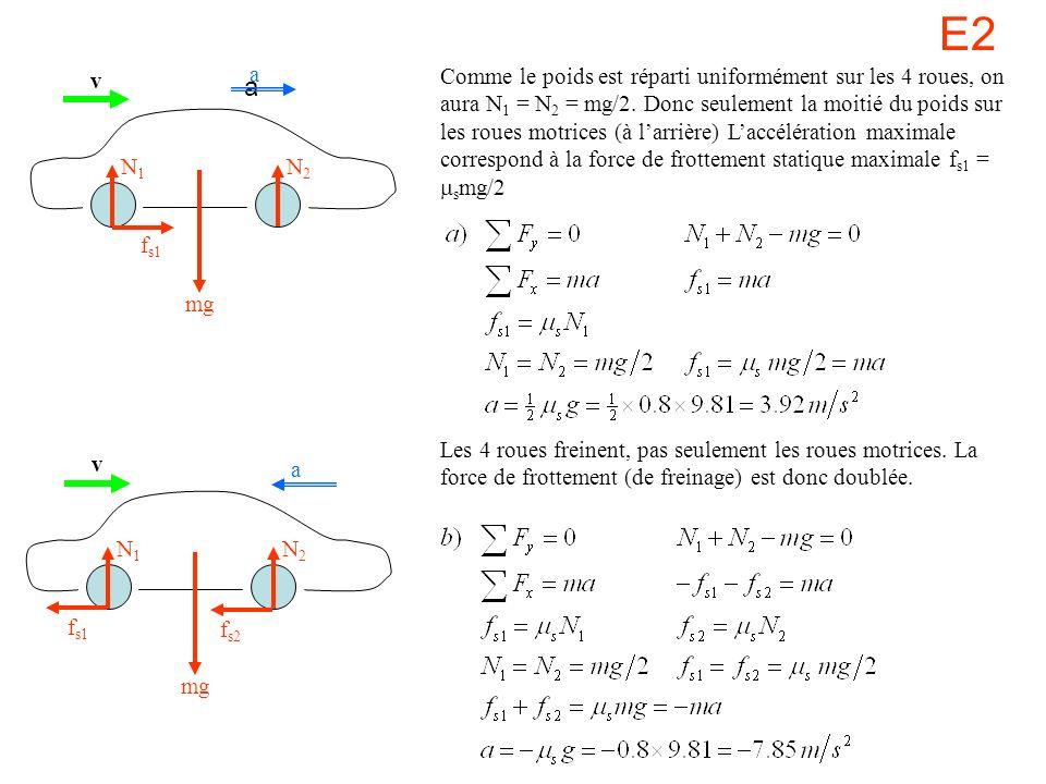 E2 mg N1N1 N2N2 f s1 a a v mg N1N1 N2N2 a v f s1 f s2 Comme le poids est réparti uniformément sur les 4 roues, on aura N 1 = N 2 = mg/2. Donc seulemen