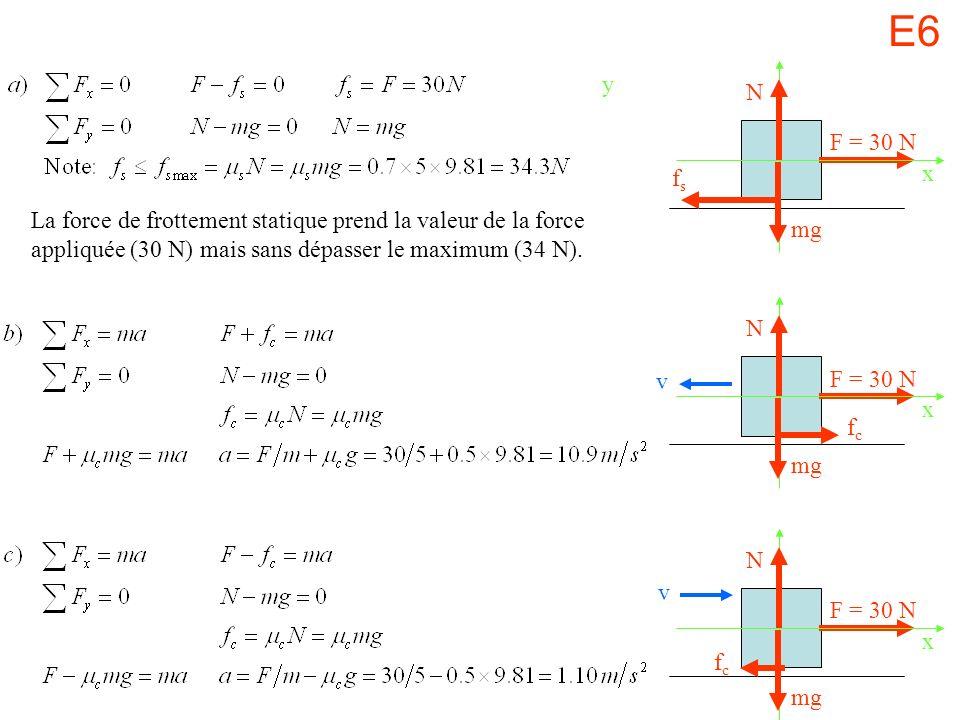 E6 y F = 30 N fsfs x mg N F = 30 N fcfc x mg N F = 30 N fcfc x mg N v v La force de frottement statique prend la valeur de la force appliquée (30 N) mais sans dépasser le maximum (34 N).