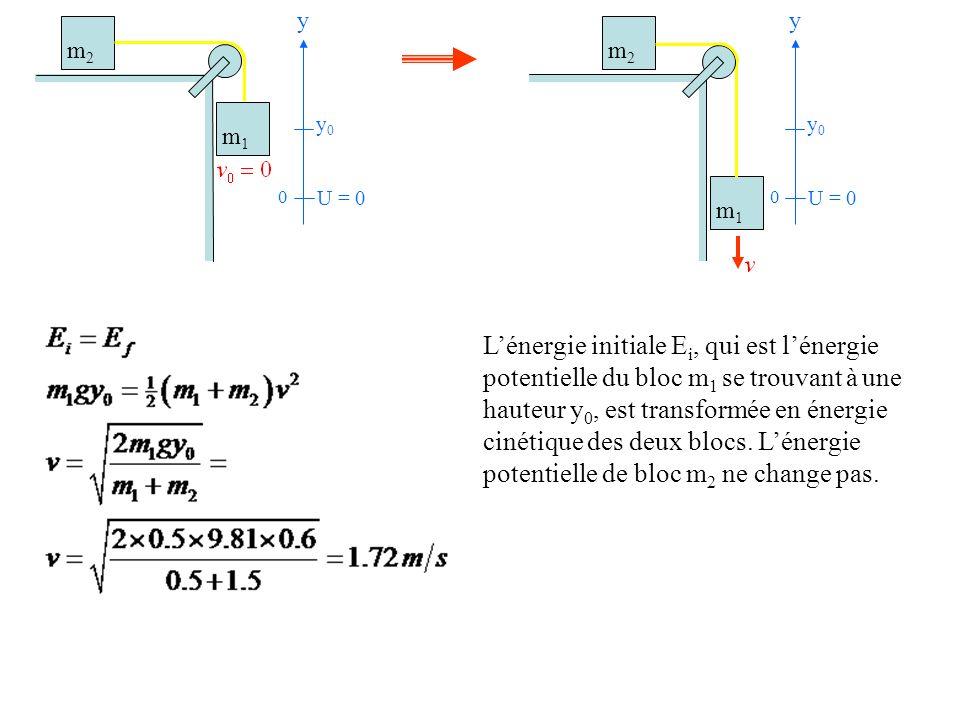 U = 0 y 0 y0y0 Lénergie initiale E i, qui est lénergie potentielle du bloc m 1 se trouvant à une hauteur y 0, est transformée en énergie cinétique des