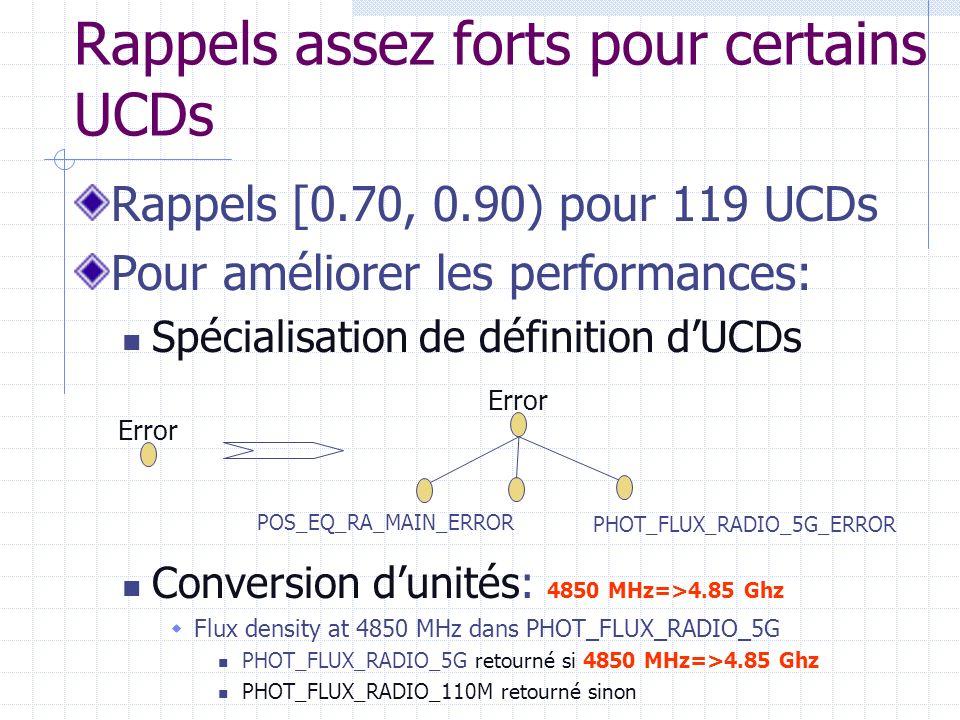 Rappels assez forts pour certains UCDs Rappels [0.70, 0.90) pour 119 UCDs Pour améliorer les performances: Spécialisation de définition dUCDs Conversion dunités: 4850 MHz=>4.85 Ghz Flux density at 4850 MHz dans PHOT_FLUX_RADIO_5G PHOT_FLUX_RADIO_5G retourné si 4850 MHz=>4.85 Ghz PHOT_FLUX_RADIO_110M retourné sinon Error PHOT_FLUX_RADIO_5G_ERROR POS_EQ_RA_MAIN_ERROR
