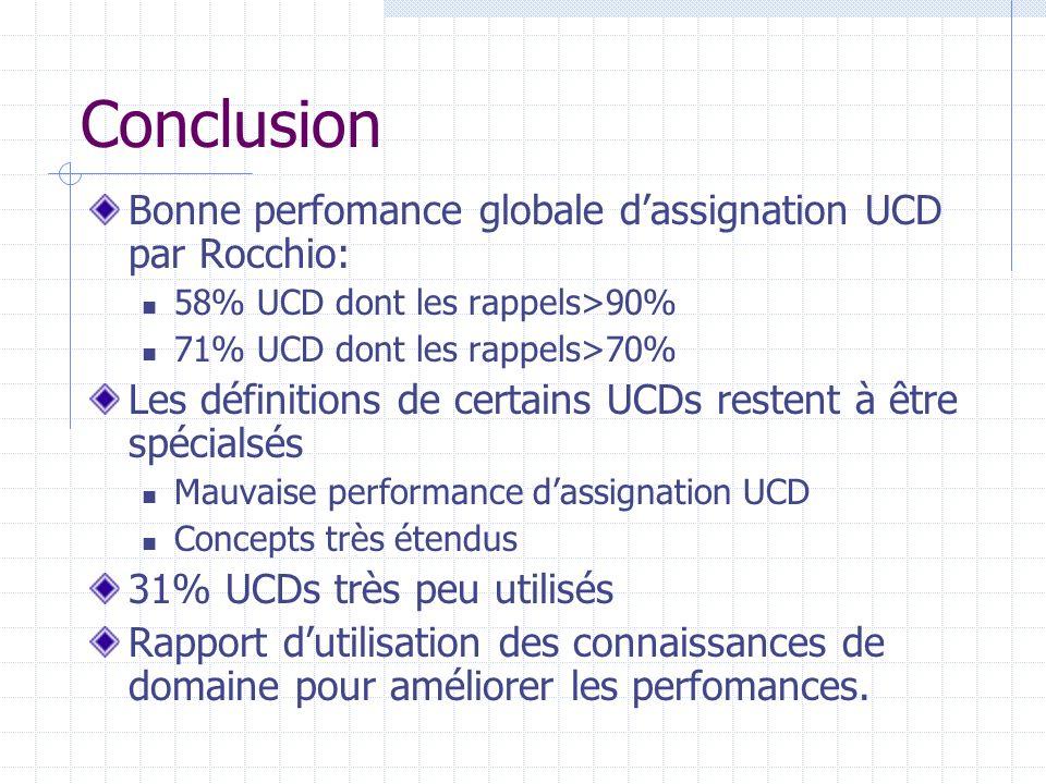 Conclusion Bonne perfomance globale dassignation UCD par Rocchio: 58% UCD dont les rappels>90% 71% UCD dont les rappels>70% Les définitions de certains UCDs restent à être spécialsés Mauvaise performance dassignation UCD Concepts très étendus 31% UCDs très peu utilisés Rapport dutilisation des connaissances de domaine pour améliorer les perfomances.