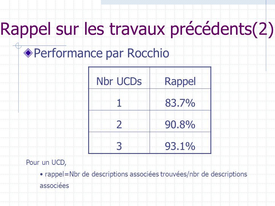 Rappel sur les travaux précédents(2) Performance par Rocchio Nbr UCDsRappel 183.7% 290.8% 393.1% Pour un UCD, rappel=Nbr de descriptions associées trouvées/nbr de descriptions associées