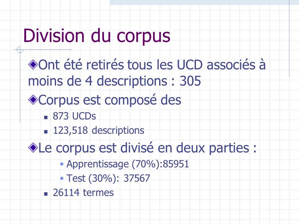 Division du corpus Ont été retirés tous les UCD associés à moins de 4 descriptions : 305 Corpus est composé des 873 UCDs 123,518 descriptions Le corpus est divisé en deux parties : Apprentissage (70%):85951 Test (30%): 37567 26114 termes