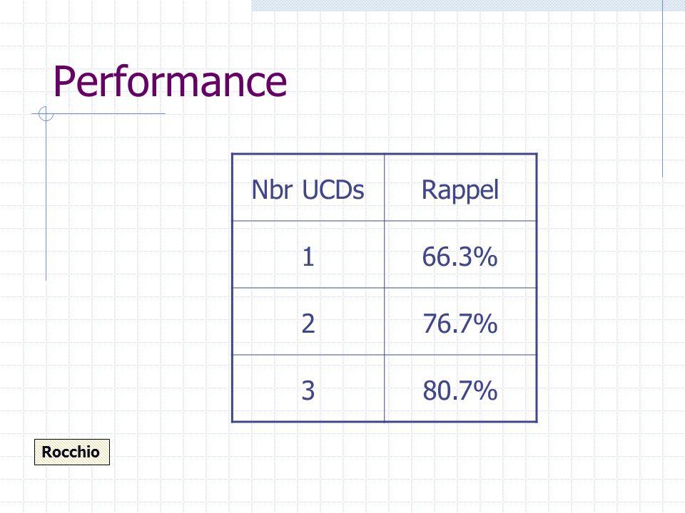 Distribution de performance Rappel Nbr de UCD Rappel et Pourcentage dUCD
