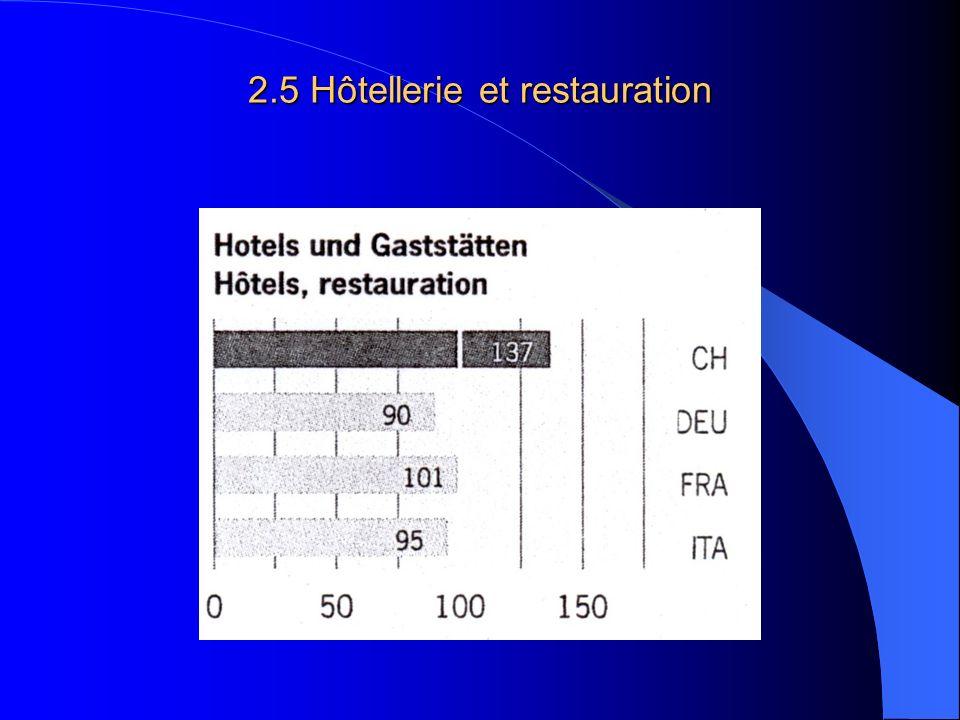 2.5 Hôtellerie et restauration