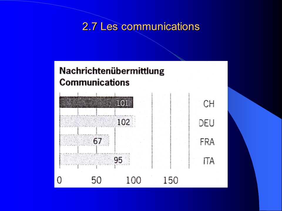 2.7 Les communications
