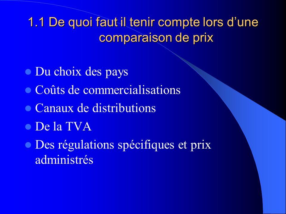 1.1 De quoi faut il tenir compte lors dune comparaison de prix Du choix des pays Coûts de commercialisations Canaux de distributions De la TVA Des régulations spécifiques et prix administrés