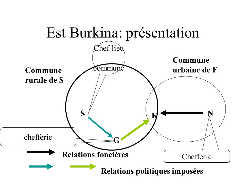 Est Burkina: présentation S G K N Commune rurale de S Commune urbaine de F Relations foncières Relations politiques imposées Chef lieu commune Chefferie chefferie