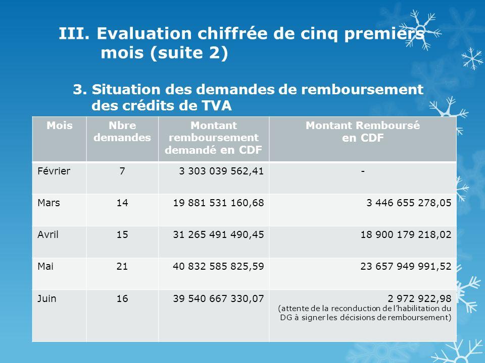III. Evaluation chiffrée de cinq premiers mois (suite 2) 3.