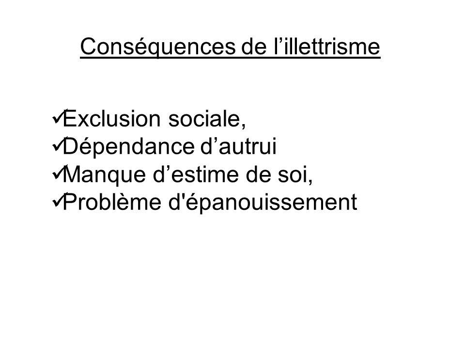 Conséquences de lillettrisme Exclusion sociale, Dépendance dautrui Manque destime de soi, Problème d épanouissement