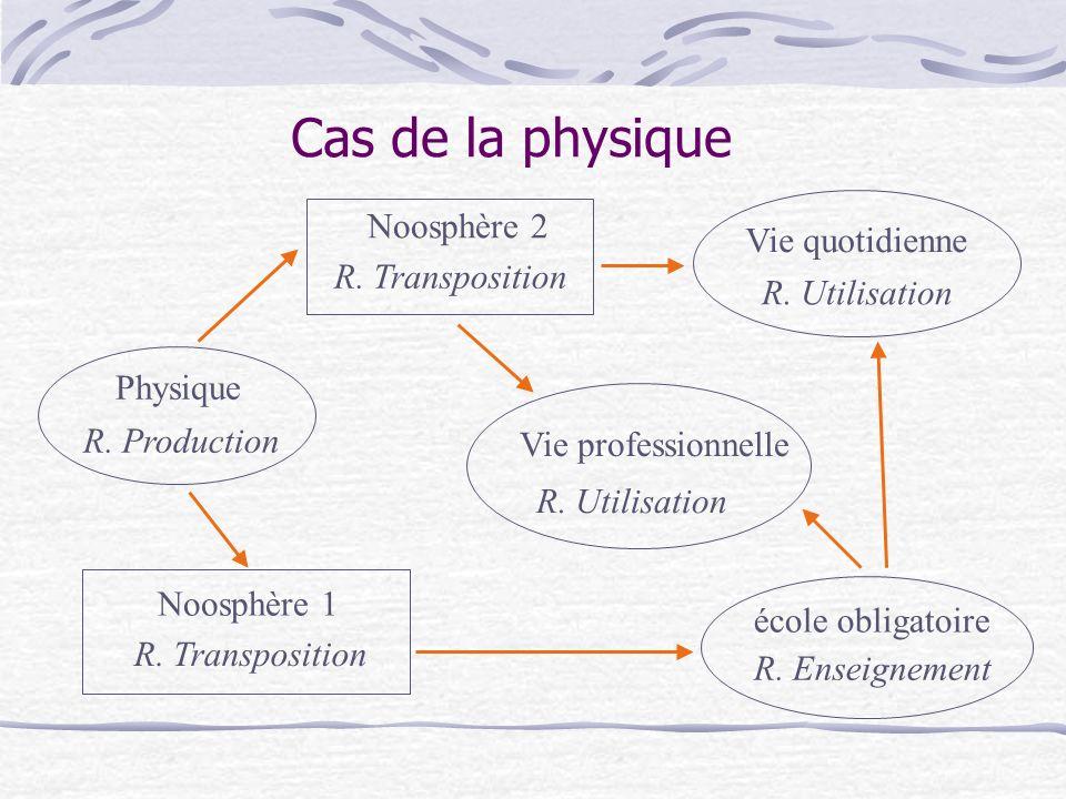 Cas de la physique Physique Vie professionnelle Noosphère 1 R.